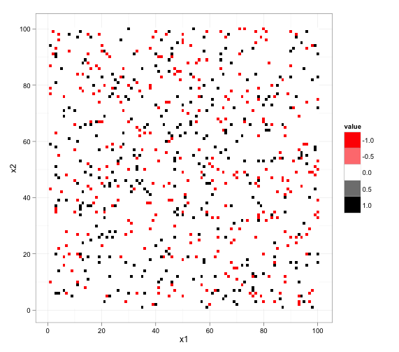 R-sparse-matrix-plot