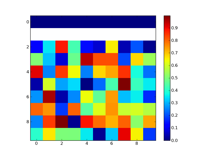 matplotlib / R: sparse matrix plot | Active Intelligence